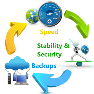 Speed Stability Security Backups